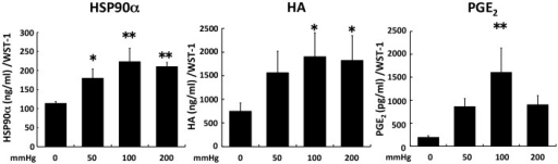 The secretions of HSP90α, HA, and PGE2 into cell culture medium were increased by compressive loading.Fibroblasts were seeded to collagen sponge and incubated for 24(A: HSP90α, B: HA, C: PGE2) was measured by ELISA. A value of concentration was normalized by WST-1 value. The results are represented as the mean ± SEM (error bars) of five experiments. Statistical analysis was performed using the Dunnett's multiple test between non-loaded group and each of loaded group, and statistical significance was taken as p<0.05. A value of p was expressed as: *; p<0.05, **; p<0.01, and ***; p<0.001.