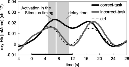 Oxygenated hemoglobin (oxy-Hb) time-series data for correct-working memory (WM) task, incorrect-WM task, and control measured in channel 17 (average of all subjects). The left shaded column (5–7 sec) indicates the stimulus timing, the right shaded column (7–11 sec) indicates the delay time, and the black bar on the x-axis indicates the task period.