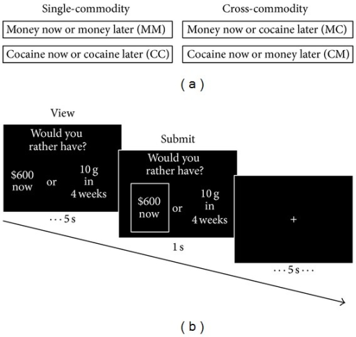 "Behavioral tasks. Participants performed two single-commodity and two cross-commodity temporal decision-making tasks. (a) During single-commodity tasks individuals made choices between immediate money or delayed money (MM) and immediate cocaine or delayed cocaine (CC). In cross-commodity tasks individuals made choices between immediate money or delayed cocaine (MC) or between immediate cocaine or delayed money (CM). (b) An example trial from the MC task. A trial consisted of a viewing period lasting for a maximum of 5 s, a submission period lasting for 1 s, and a jittered fixation screen lasting for an average of 5 s. During the viewing period immediate and delayed options appeared randomly on the left or right side of the screen under the question, ""Would you rather have?"" Once individuals selected the immediate or delayed commodity a box appeared around their selection for 1 s. Immediate amounts were varied 6 times for each of four future time points (1, 4, 26, and 52 weeks)."