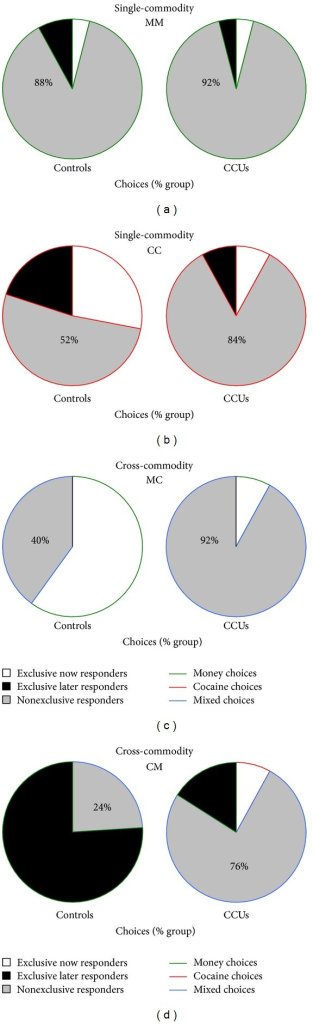 Choice behavior. Pie charts are of the proportion of each group who were exclusive (only chose immediate or delayed options) or nonexclusive (chose both immediate and delayed options) responders in each task. In single-commodity tasks individuals chose between immediate or delayed money (MM, (a)) or cocaine (CC, (b)). In cross-commodity tasks individuals chose between immediate money or delayed cocaine (MC, (c)) or between immediate cocaine or delayed money (CM, (d)). Based on choice behaviors individuals were included in two analysis streams. In the first analysis stream, nonexclusive responders (percentages displayed) were included in a temporal discounting behavioral analysis. Indifference points based on behavioral choice could not be calculated for exclusive responders, so these individuals were excluded. In the second analysis stream, all individuals (exclusive and nonexclusive responders) were included in a behavioral analysis examining all immediate and delayed choices. Exclusive responders were included according to the commodity they always chose. This analysis determined the individuals to be included in imaging analyses of immediate and delayed choices for each task.