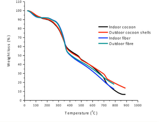 Thermogravimetric analysis curves for indoor- and outdoor-rea red Gonometa postica silk cocoon shells and degummed fibers. High quality figures are available online.