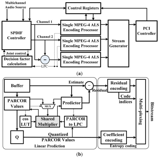 Block Diagram For Mpeg 4 Als Encoder A Architecture Open I