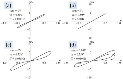 Current-voltage curves.A collection of I–V curves generated using (8) where the device was initialized into the low-resistance state. (a) A reference curve with zero common mode. (b) At the natural frequency the I–V curve becomes a straight line like a simple resistor. (c) With a large amplitude, the lobes take on odd shapes. (d) The lobes are offset and asymmetric when the programming voltage has a common-mode offset. The curve is clearly seen to transition from low to high resistance.