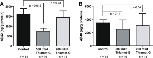 Aβ40 and Aβ42 levels. ELISA assays for Aβ40 and Aβ42 were used to assess the quantity of each of these species in the 0, 200 or 500 mkd Thiamet-G treated TAPP mice groups. A. 500 mkd was sufficient to reduce the amount of Aβ42 by half while 200 mkd was ineffective. B. 500 mkd Thiamet-G also showed a trend toward less Aβ40 which was not evident in the 200 mkd group. Error bars represent standard error of the mean (± S.E.M) and p-values result from student's unpaired two-tailed t-tests For all panels, N =14 for 0 mkd TAPP mice, N =16 for 500 mkd TAPP mice and N =13 for 200 mkd TAPP mice.