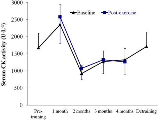 Results (mean ± SEM) of serum creatine kinase (CK) activity assessed at baseline (resting conditions) and 1 h after the strength tests. No significant time effect (P > 0.05) was noted for baseline or post-strength assessment values.