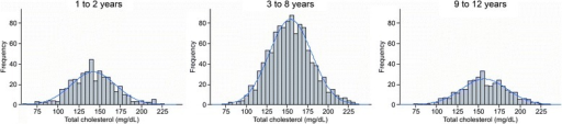 Histograms by age group for total cholesterol (mg/dL), after excluding outliers, with coupled Gaussian curves.