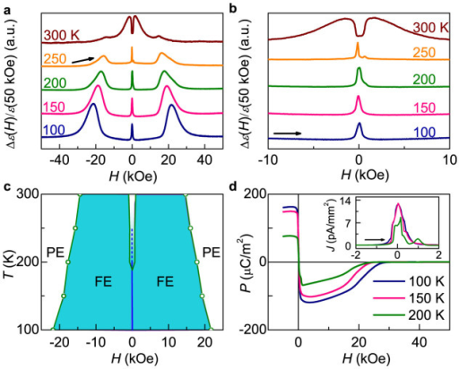 Magnetic field control of electric polarization.(a) The magnetodielectric ratio Δε(H)/ε(50 kOe) = [ε(H)-ε(5 kOe)]/ε(5 kOe) at selected temperatures. (b) The details of the magnetodielectric behavior around zero field. (c) The magnetoelectric phase diagram of BaSrCoZnFe11AlO22. (d) Magnetic field reversal of in-plane electric polarization at 100, 150, and 200 K. The inset shows the magnetoelectric current near zero magnetic field.