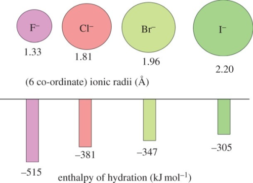 Ionic Radii Of The Halide Ions And Enthalpy Of Hydratio Open I