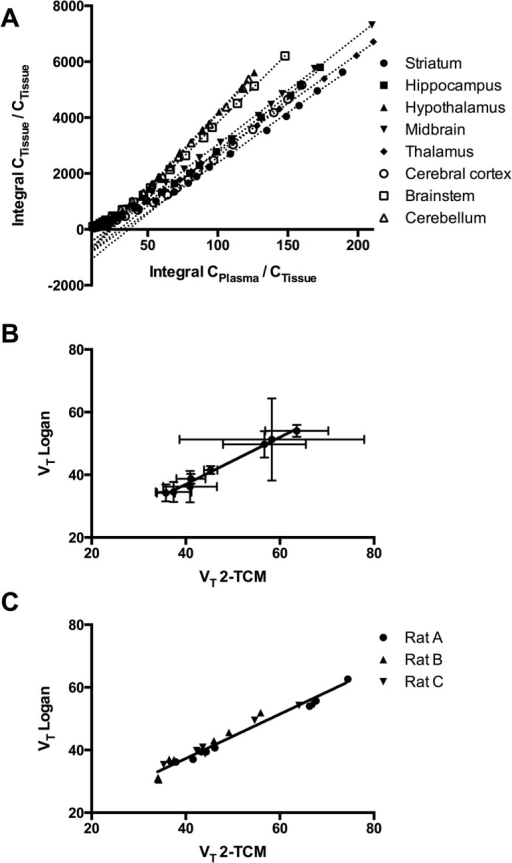 Correlation between VT obtained with two-tissue compartment modeling (2-TCM) and Logan analysis.Logan plots (A) and the correlation between VT of [11C]PBR28 as calculated using 2-TCM and Logan graphical analysis [16], for the averages of eight brain regions (B) and for the individual values for each rats for the eight brain regions (C).