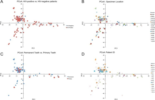 Principle Coordinate Plots.Principle coordinate plots were generated from OTU abundance data using the Vegan package in R. Panel A demonstrates coordiates from samples labeled by the HIV status. Panel B contains coordinates from samples labeled by the sample location. Panels C and D depict coordinates from samples labeled by dentition status and patient ID respectively.