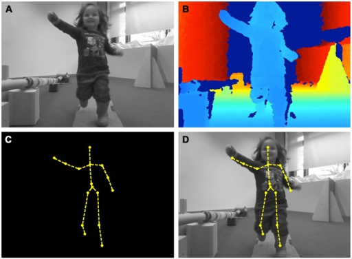 The output of the Kinect motion sensor imaging technique. (A) RGB-channel, (B) depth contour image, (C) estimated skeletal joints, (D) mapping of the skeletal joints onto the RGB image.