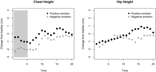 Results from the adult validation study. The x-axis represents the time after the emotion was elicited and as adults walked toward the Kinect. The y-axis shows the relative change in height for participants' chest (left) and hip (right). At each time point the median for the two positive and the two negative emotions is plotted. The gray area marks the time window where the difference between the two types of emotions was statistically significant (corrected for multiple testing).