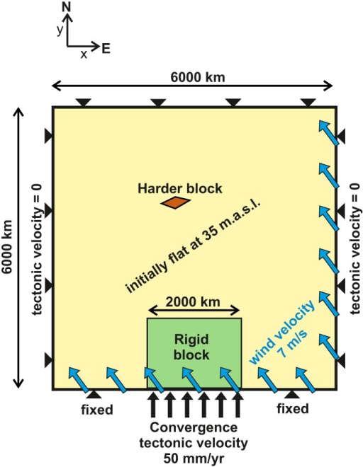 Model set-up and other boundary conditions.The tectonic boundary conditions (black) consist of a 50 mm/yr indentation of a rigid block at the southern boundary and fixed (vx = vy = 0) elsewhere. Vertical isostatic motions are allowed at the entire boundary (zero slope and zero momentum across the boundary). The harder block in red has 3 times higher viscosity than the rest of the model domain. The orographic precipitation model is controlled by a constant velocity and direction of incoming humid air (blue arrows). The initial topography is set flat and 35 m above sea level, with an additional random noise between ±5 m. In the text, the positive-y direction is referred to as 'north', and the positive-x direction is named 'east'.