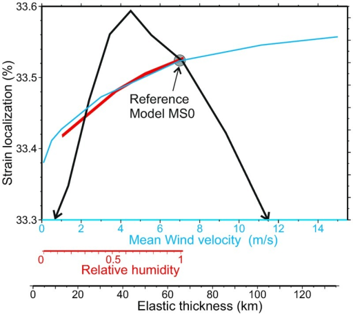 Parameterization.Dependence of the average tectonic strain localization (%) on orographic effects (incoming air humidity RH and mean wind velocity uw) and on the lithospheric elastic thickness. Strain localization is measured as the standard deviation of the accumulated vertical strain (dimensionless). Note that although the changes in this averaged are smaller than 1%, strain rates can locally be enhanced by 50% in areas of rapid erosion (Fig 7a). The reference setup is located with a circle.