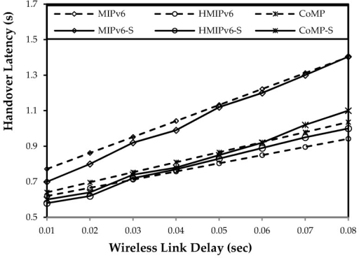 Impact of wireless link delay on handover latency.