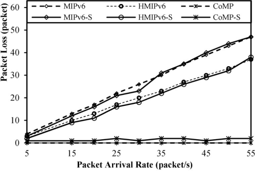 Packet loss as a function of packet arrival rate.