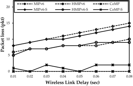 Impact of wireless link delay on packet loss.