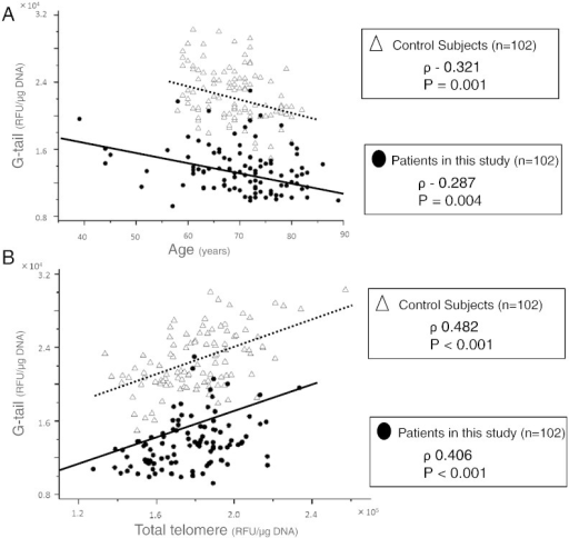 (A) Scatter plots representing the relationship between telomere G-tail length and age in patients and control subjects. (B) Scatter plots demonstrating the relationship between telomere G-tail length and total telomere lengths in patients and control subjects.