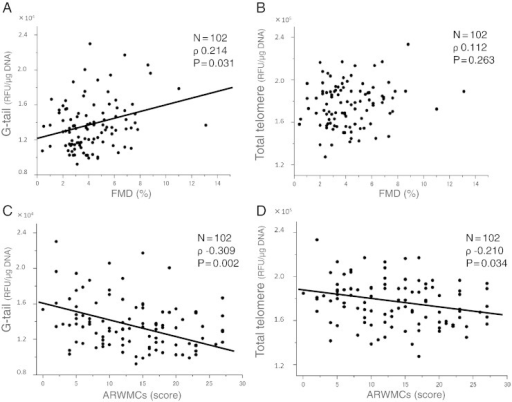 (A) Scatter plots demonstrating the relationship between telomere G-tail length and flow-mediated dilation (FMD). (B) Scatter plots demonstrating the relationship between total telomere length and FMD. (C) Scatter plots demonstrating the relationship between telomere G-tail length and age-related white matter changes (ARWMCs). (D) Scatter plots demonstrating the relationship between total telomere length and ARWMCs.