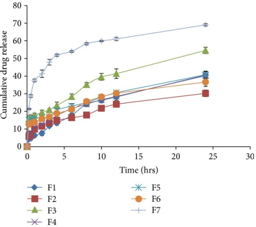 Cumulative % drug release from quetiapine fumarate SLNs in pH 6.8 phosphate buffer.