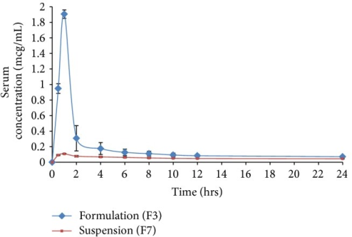 Serum concentration versus time profile of quetiapine fumarate upon oral administration of SLN preparation (F3) and suspension (F7) in rats.