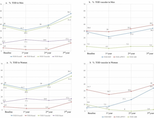 Changes in target organ damage over time during 3.5 years of follow-up. a Target organ damage (TOD) in men and in women; b Vascular TOD in men and in women. IMT intima media thickness, cf-PWV carotid femoral pulse wave velocity, ABI ankle brachial index. In men, the vascular TOD was significantly different between the final and baseline assessment and the 2nd and 3rd assessments (p < 0.05). The cf-PWV TOD was also significantly different between the final and baseline assessment (p < 0.05). In women, the vascular TOD was significantly different between the 2nd and 3rd assessments (p < 0.05). There was also a significant difference in the IMT TOD between the baseline and 2nd assessment and between the 2nd and 3rd assessment (p < 0.05). The cf-PWV TOD was significantly different between the 2nd and 3rd assessment (p < 0.05)