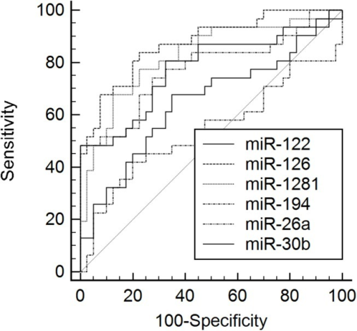 ROC curves for serum miRNAs.Receiver operating characteristics (ROC) curves for the detected serum MIRNAs. MiR-1281 and miR-126 showed the highest area under the curve (AUC) value in ROC curve analysis.