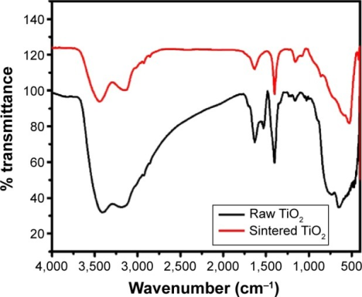 ftir spectroscopy of so2 In an urban atmosphere by ftir spectroscopy  sulfur dioxide (so2)  concentration was also measured at the same recreation.