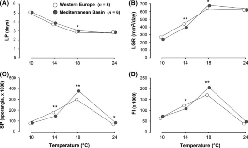 Temperature responses of 14 Phytophthora infestans isolates belonging to the 13_A2 clonal lineage sampled in two geographical areas for latent period (A), lesion growth rate (B), sporangia production (C), and sporangia size (D). SE were omitted for clarity. Significant differences between the geographical areas at a given temperature, as revealed by Wilcoxon rank‐sum tests or lsmeans: *P < 0.05, **P < 0.01.