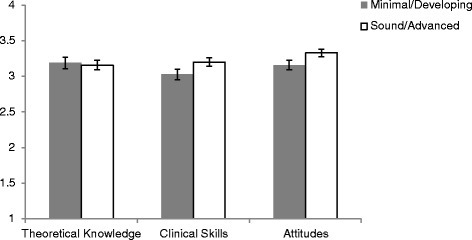 Mean Clinician Ratings of Acceptability of the Brief Intervention. Legend: The scale scores are from 1 indicating 'not useful' to 4 indicating 'very useful'