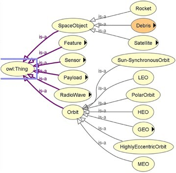 Part of the hierarchy in OntoStar