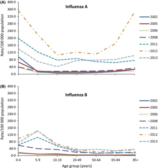 Age‐specific population rate of laboratory‐confirmed influenza A and B notifications in years in which at least 20% of notifications were influenza B, Australia. (A) Top fig: age‐specific notification rate for influenza A (215 notifications of unknown age were excluded from analysis). (B) Bottom fig: age‐specific notification rate for influenza B (37 notifications of unknown age were excluded from analysis)