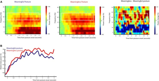 Beta-rebound during posture maintenance after exclusion of objects. EEG data time-locked to the onset of the end posture after exclusion of objects contributing to slower responding in Meaningless action conditions and objects contributing to faster responding in Meaningful action conditions. (A) Time frequency representations for actions resulting in a meaningful end posture (left graph), a meaningless end posture (middle graph) and the difference between meaningless and meaningful action conditions (right graph). The time-interval and frequency range used for statistical analysis are marked in white. (B) Relative beta-power (16–24 Hz) for actions resulting in a meaningful end posture (blue lines) or a meaningless end posture (red lines).