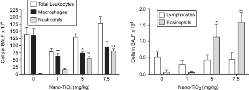Dose-dependent differences in the number of cells in bronchoalveolar lavage fluid from rats 24h after intratracheal instillation with nanosized TiO2. One-way ANOVA with Dunnett's post-test; value is significantly (*P < 0.05 and **P < 0.01) different vs. phosphate-buffered saline (PBS) control. Data are presented as mean ± SEM (n = 6).