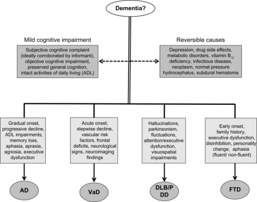 Differential diagnostic considerations for dementia.Abbreviations: AD, Alzheimer's disease; DLB, dementia with Lewy bodies; FTD, frontotemporal dementia; MCI, mild cognitive impairment; PDD, Parkinson's disease dementia; VaD, vascular dementia.