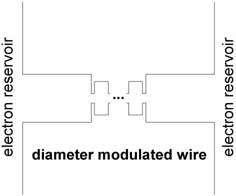 Sketch diagram of the diameter modulated nanowire. Two-dimensional GaAs wires have been used for illustration. The dimensions of the diameter modulations are: (a) the thick parts are 100 nm long and 50 nm thick, (b) the thin constrictions are 5 nm long and 10 nm thick, and (c) the dots are 20 nm long and 35 nm thick.