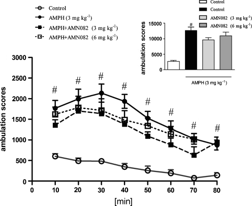 Effect of AMN082 on the amphetamine-induced hyperactivity test. AMN082 was given 60 min before amphetamine administration. Locomotor activity was monitored every 10 min over an 80-min session immediately following an injection of psychostimulant agent. The data are presented as means ± SEM and analyzed by repeated measure ANOVA (inset the total activity of mice within the 80-min session was analyzed by one-way ANOVA) #p < 0.001 vs. control group