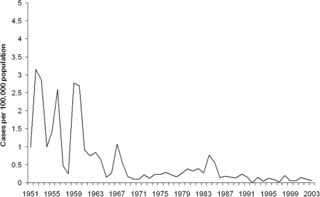 Civilian yearly incidence of tickborne relapsing fever, Israel, 1951–2003.