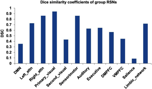 The Dice's similarity coefficients of the 12 RSNs between two BOLD modalities at the group level.