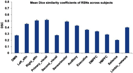 The averaged Dice's similarity coefficients of the 12 RSNs between two BOLD modalities at the individual level.