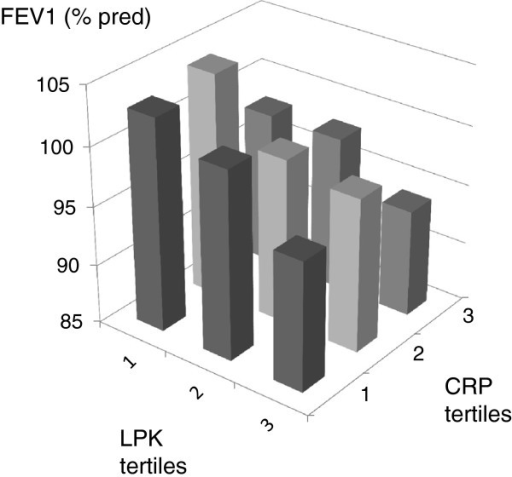 FEV1 (% predicted) in participants divided by tertile of leukocyte count (<4.1, 4.1-6.0, >6.0 x109/L) and tertitles of C-reactive protein (CRP) (<0.78, 0.78-1.8, >1.8 mg/L).