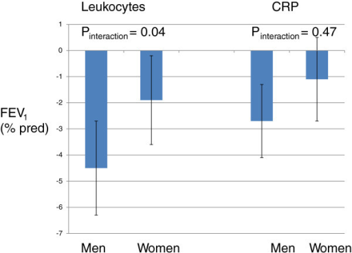 Estimates (95% CI) of associations between biomarkers and FEV1 in men and women.
