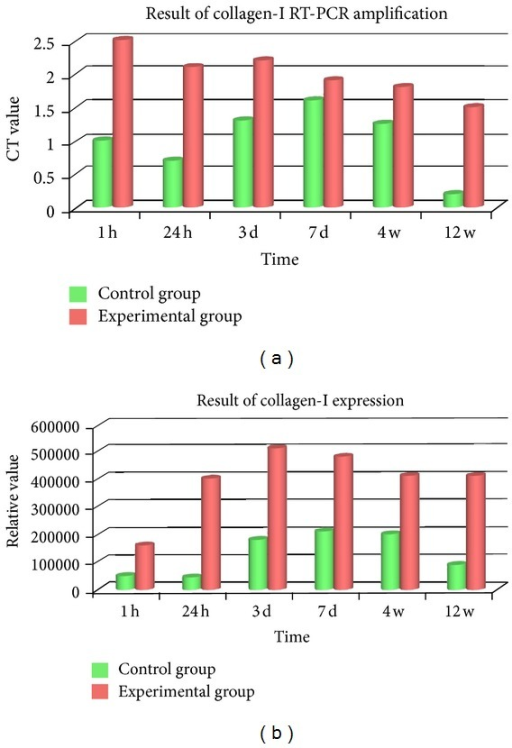 (a) Collagen type I mRNA expression was increased in 1 h. A persistent high level was formed in postoperative 24 h to 3 d. Despite being slightly descended in 7 d, it kept a comparative high expression from 4 w to 12 w which was remarkably higher than that of control (P < 0.01). (b) A high protein expression of Collagen type I was detected in 3 d, 7 d, and 4 w. The expression of 12 w descended considerably compared to 4 w with significant difference (P < 0.01).