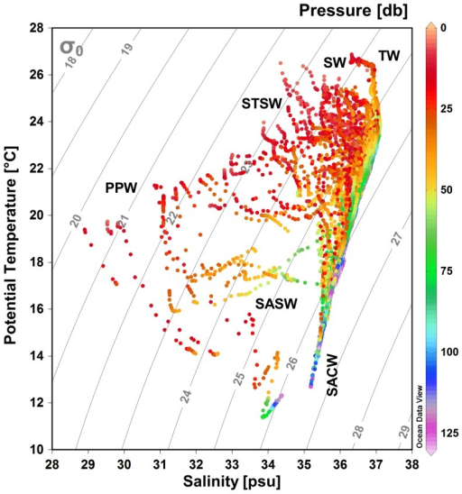 temperature salinity diagram from cape s o tom to ch open i rh openi nlm nih gov