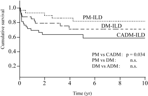 Survival curves of patients with PM-ILD, DM-ILD and CADM-ILD.Patients with CADM-ILD have a significantly lower survival rate than those of PM-ILD (log-rank, p = 0.0034).