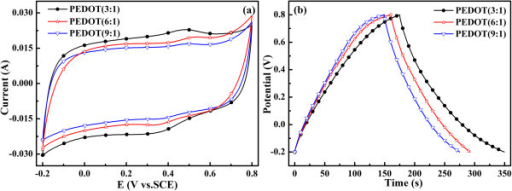 Electrochemical performance of PEDOT is performed in 1 mol L-1 H2SO4. Mass of the active material =3 mg; (a) CV curves of PEDOT (3:1), PEDOT (6:1), and PEDOT (9:1) at a scan rate of 50 mV s-1. (b) Galvanostatic charge/discharge curves of PEDOT (3:1), PEDOT (6:1), and PEDOT (9:1) at a current density of 3 mA cm-2.