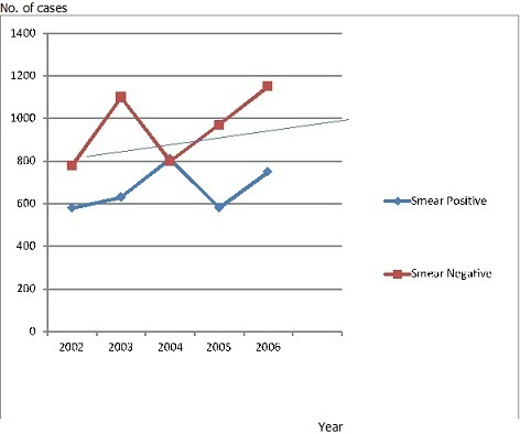 Trend of smear positive and negative pulmonary tuberculosis cases in Northwestern Shewa between 2002 and 2006