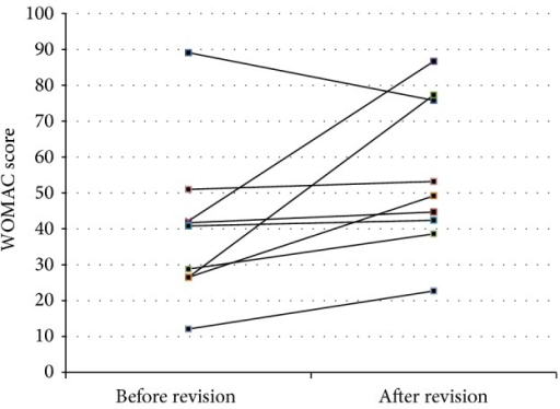 "WOMAC score before and after revision surgery in 9 patients who received ""hypoallergenic"" material (8x titanium, 1x oxinium). The score-system has been used in accordance with the publication of Roos et al. [23]."