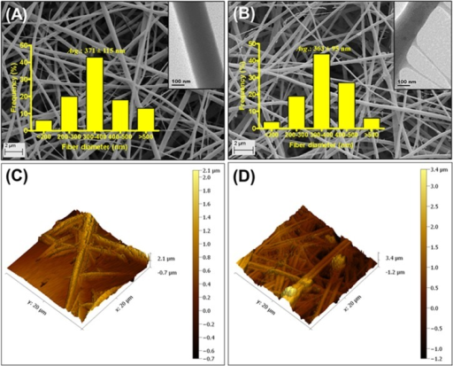 Scanning electron microscopy (SEM) images of A: nanofibers without ciprofloxacin, CIP (CF) and B: CIP-containing nanofibers (CIP-F).Images obtained with transmission electron microscopy (TEM) are shown as inserts. C and D: Atomic force microscopy (AFM) images of CF and CIP-F, respectively.