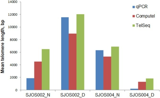 Mean telomere length estimates for osteosarcoma and matched normal tissues by qPCR, Computel and TelSeq.SJOS002_D, SJOS004_D—osteosarcoma tissue samples; SJOS002_N, SJOS004_N—paired healthy tissue samples.